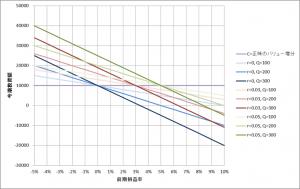 バリュー平均法投資額変化