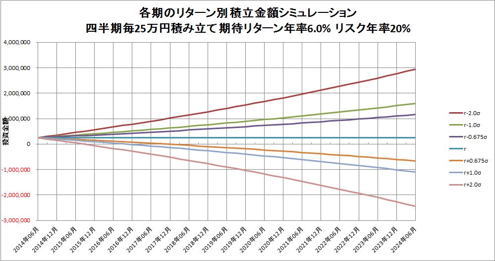 シミュレーショングラフ2