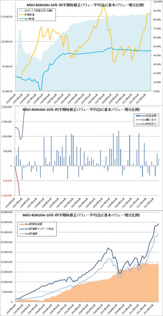 修正バリュー平均法:リスク資産と待機資金の比率の変化