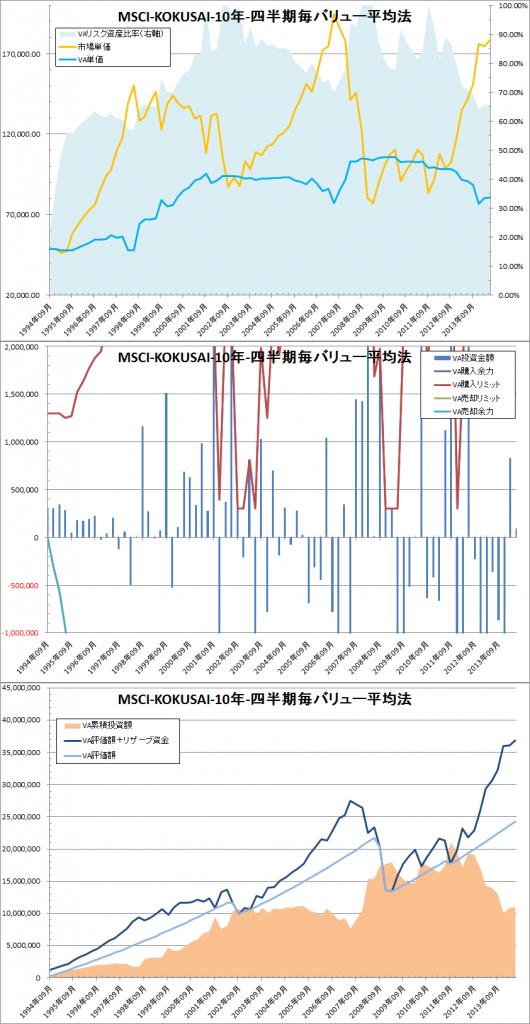 バリュー平均法:リスク資産と待機資金の比率の変化:売買金額制限なし