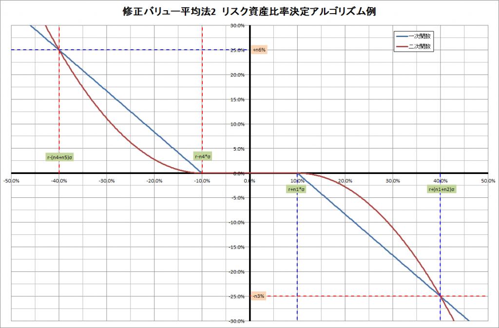 修正バリュー平均法Ver2資産比率の決定関数例