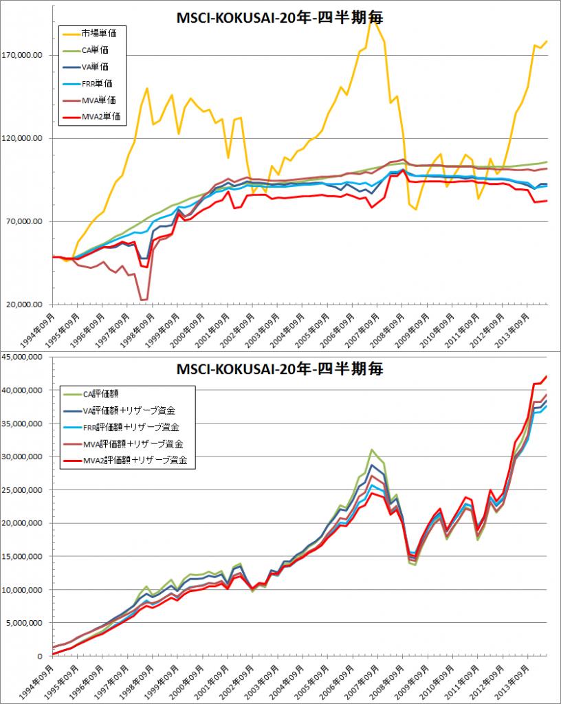 修正バリュー平均法Ver2 MSCI-KOKUSAI quarterly