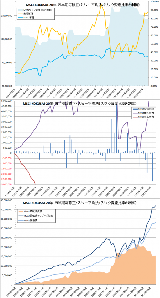 修正バリュー平均法Ver2 MSCI-KOKUSAI quarterly詳細