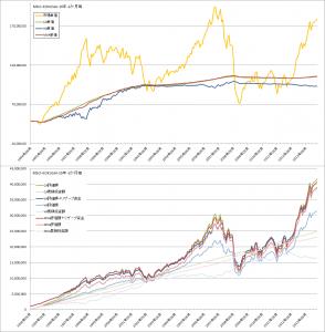コスト平均法・バリュー平均法・修正バリュー平均法バックテスト比較(MSCI-KOKUSAI1か月毎)