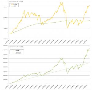 コスト平均法バックテスト結果(MSCI-KOKUSAI1か月毎)