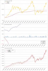 修正バリュー平均法バックテスト結果(曲線σ=20%, MSCI-KOKUSAI1か月毎)