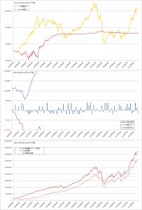 修正バリュー平均法バックテスト結果(曲線σ=5%, MSCI-KOKUSAI1か月毎)