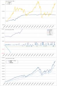 上限・下限つきバリュー平均法バックテスト結果(MSCI-KOKUSAI1か月毎)