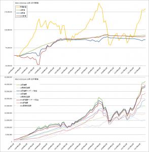 コスト平均法・バリュー平均法・修正バリュー平均法バックテスト比較(MSCI-KOKUSAI3ヶ月毎)