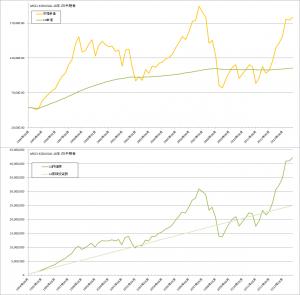 コスト平均法バックテスト結果(MSCI-KOKUSAI3か月毎)