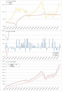 修正バリュー平均法バックテスト結果(曲線σ=20%, MSCI-KOKUSAI3か月毎)
