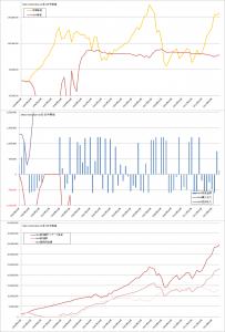 修正バリュー平均法バックテスト結果(曲線σ=5%, MSCI-KOKUSAI3か月毎)