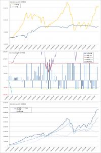 上限・下限つきバリュー平均法バックテスト結果(MSCI-KOKUSAI3か月毎)