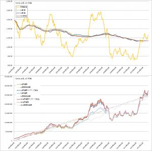 コスト平均法・バリュー平均法・修正バリュー平均法バックテスト比較(TOPIX1ヶ月毎)