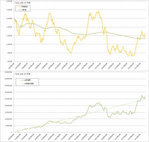 コスト平均法バックテスト結果(TOPIX1か月毎)