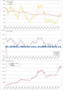 修正バリュー平均法バックテスト結果(曲線σ=20%, TOPIX1か月毎)
