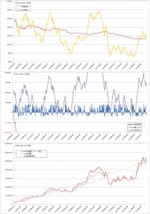 修正バリュー平均法バックテスト結果(曲線σ=5%, TOPIX1か月毎)