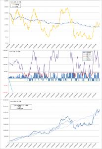上限・下限つきバリュー平均法バックテスト結果(TOPIX1か月毎)
