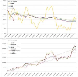 コスト平均法・バリュー平均法・修正バリュー平均法バックテスト比較(TOPIX3ヶ月毎)