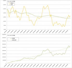 コスト平均法バックテスト結果(TOPIX3か月毎)