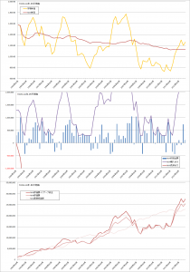 修正バリュー平均法バックテスト結果(曲線σ=20%, TOPIX3か月毎)