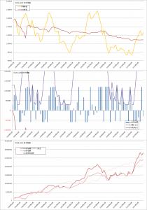 修正バリュー平均法バックテスト結果(曲線σ=5%, TOPIX3か月毎)