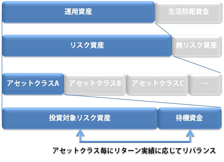 修正バリュ平均法Ver2資産構造