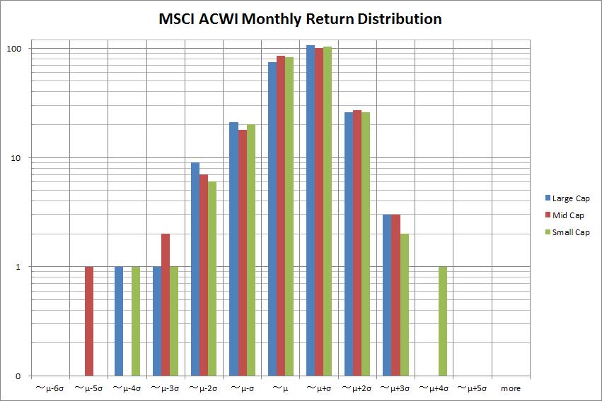 MSCI ACWIサイズ別リターンの分布