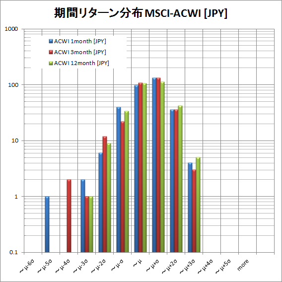 MSCI ACWI return distribution JPY by period