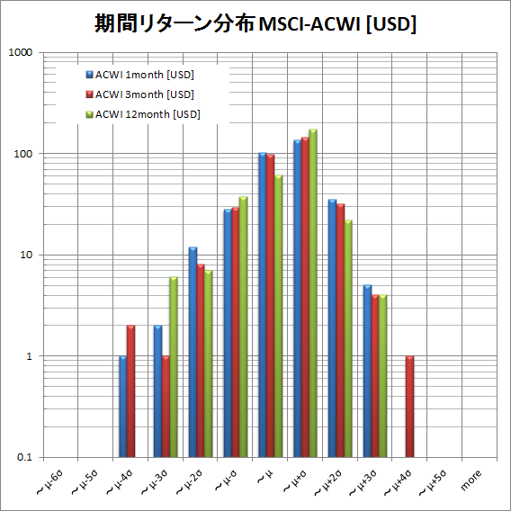 MSCI ACWI return distribution USD by period