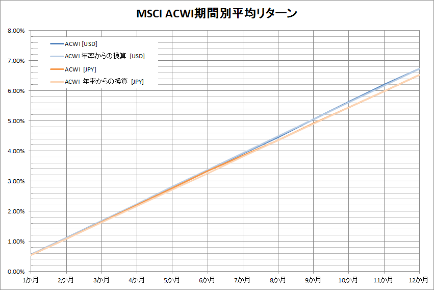 MSCI ACWI return by period graph