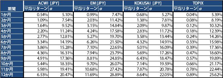 MSCI・TOPIXインデックス期間別リターンとリスクJPY