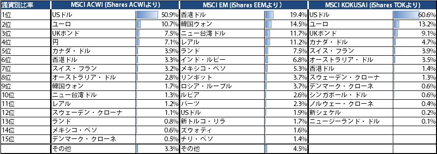 MSCI通貨別比率