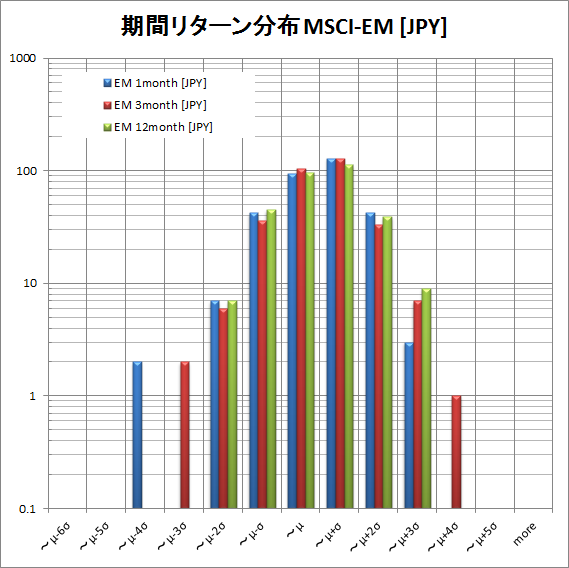 MSCI EM return distribution JPY by period