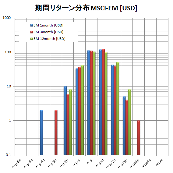 MSCI EM return distribution USD by period