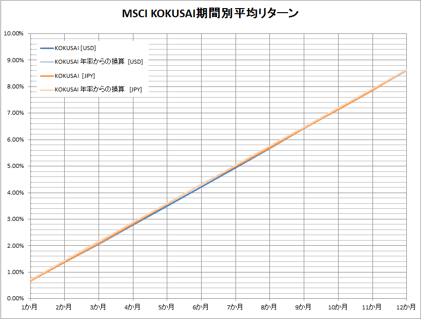 MSCI kokusai return by period graph