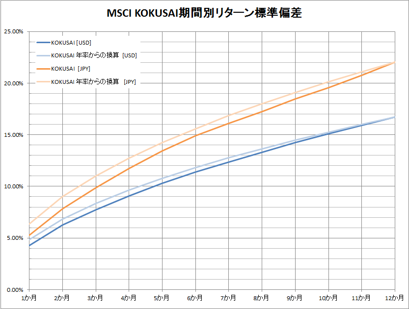 MSCI kokusai risk by period graph