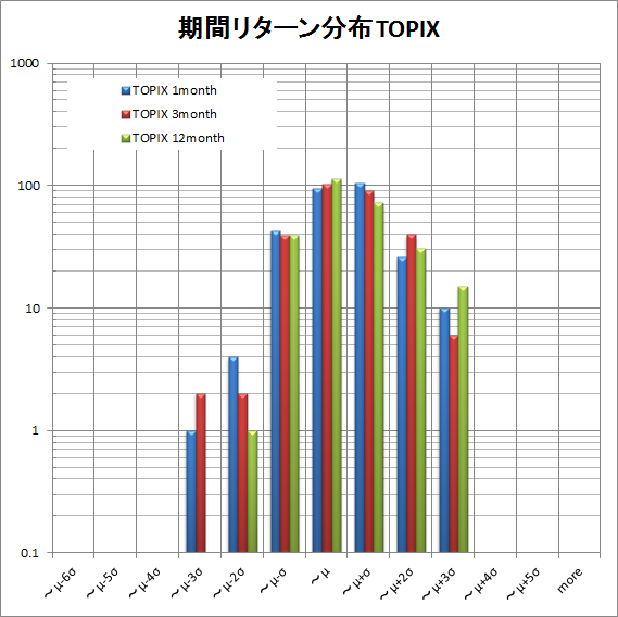 TOPIX return distribution  by period