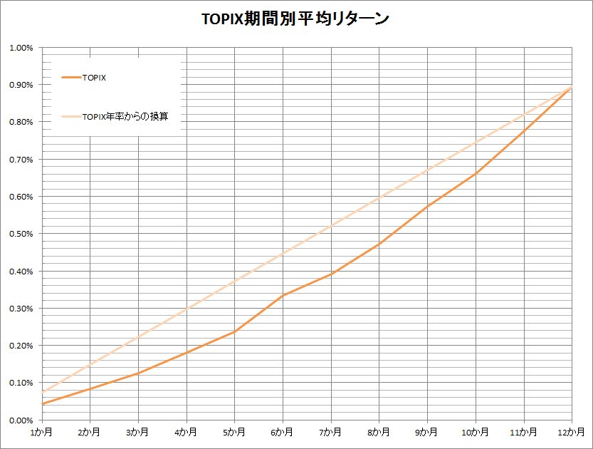 TOPIX return by period graph