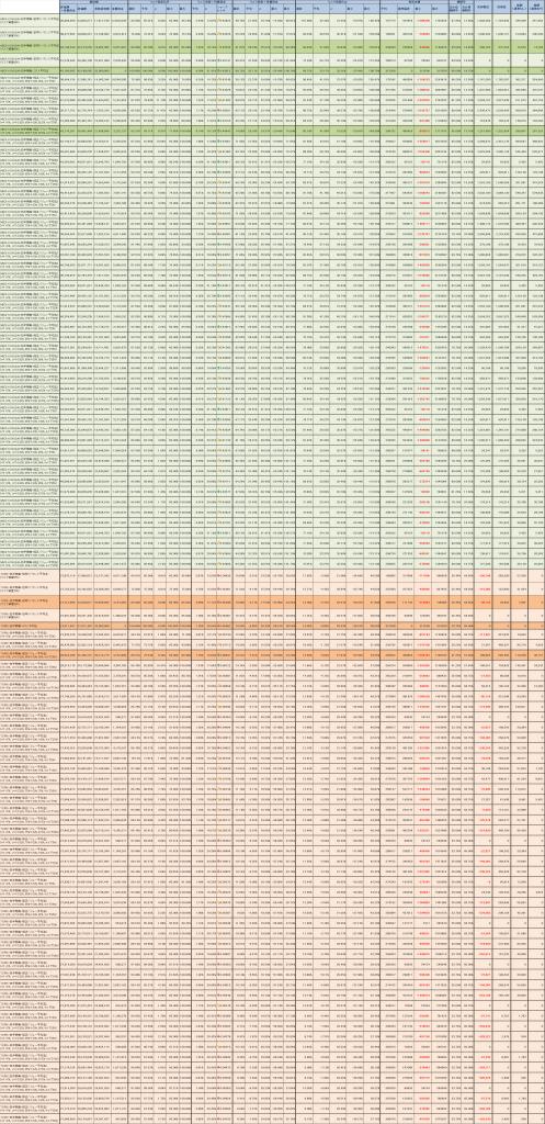 修正バリュー平均法ver.2バックテストサマリ表