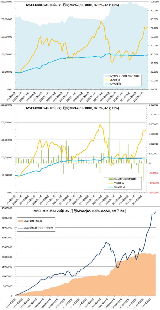 修正バリュー平均法ver.2 MSCI-KOKUSAI MVA2詳細