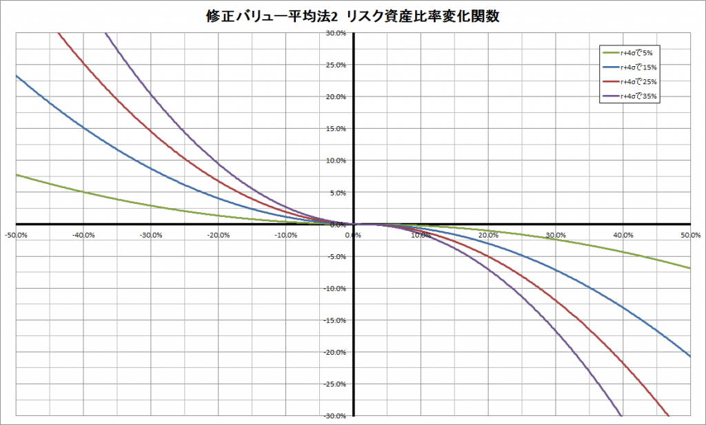 リスク資産比率変化関数