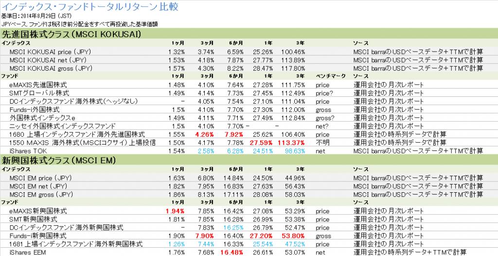 MSCI-KOKUSA/EMファンドのトータルリターン比較