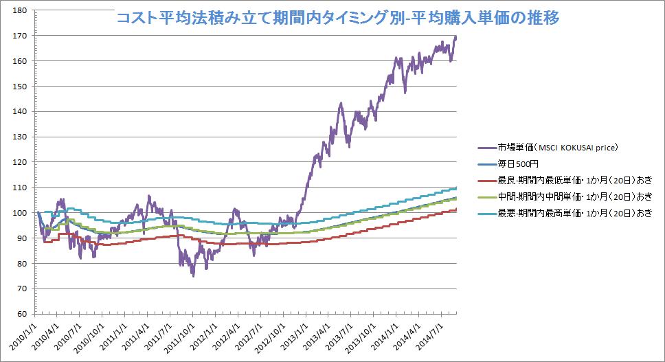 ドルコスト平均法タイミング投資:平均購入単価の推移