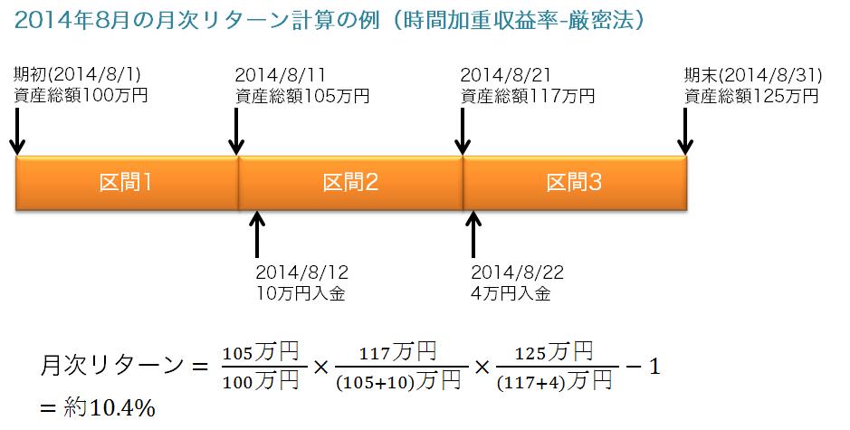 時間加重収益率 厳密法(日次厳密法) 計算例