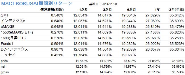 MSCI-KOKUSAI主要インデックスファンド期間別リターン