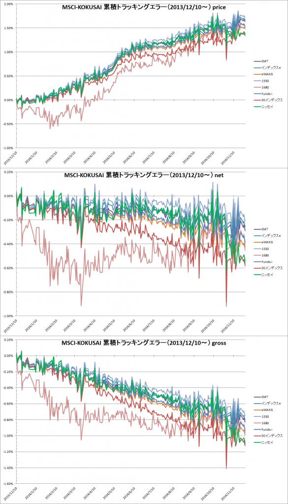 主要MSCI-KOKUSAIインデックスファンドの累積トラッキングエラー(2013年12月10日から)