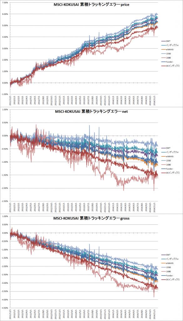 主要MSCI-KOKUSAIインデックスファンドの累積トラッキングエラー