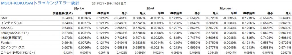 MSCI-KOKUSAI主要インデックスファンドトラッキングエラーの統計