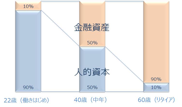 加齢に伴う人的資本と金融資産の比率の変化